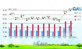 中石油西气东输管道公司今年累计输气量达590亿立方米
